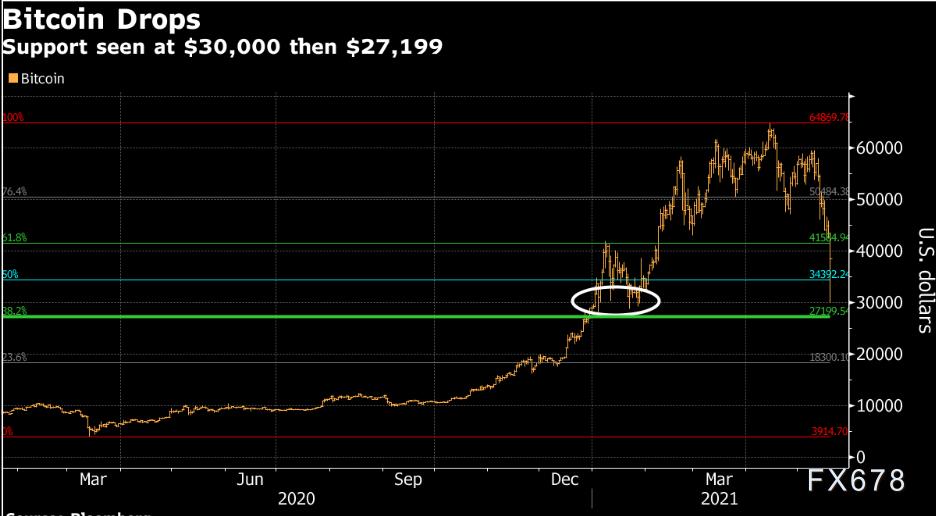 币圈崩盘怎么回事,暴跌30%后,大跌还在后面!
