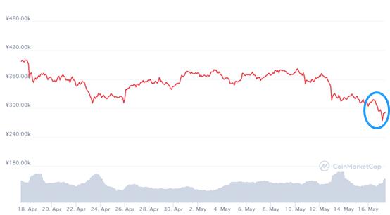 """马斯克澄清:没有出售任何比特币,加密货币""""意外""""持续走跌。"""