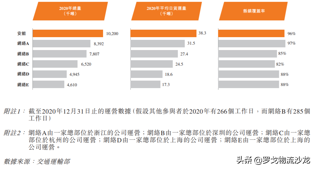 物流领域迎上市潮:快运、供应链、货运平台、航空物流、自动驾驶