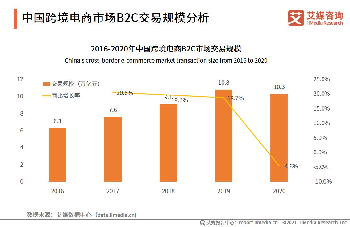 跨境电商报告:市场交易规模超10万亿,近六成用户使用频率增加